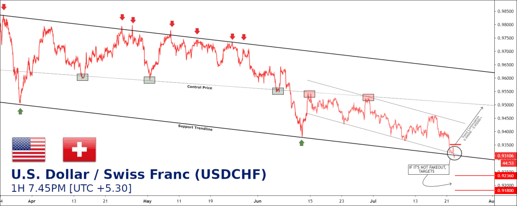 free forex usdchf tips chart