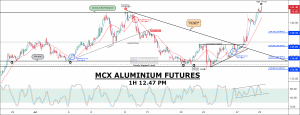 free commodity aluminium calls & chart