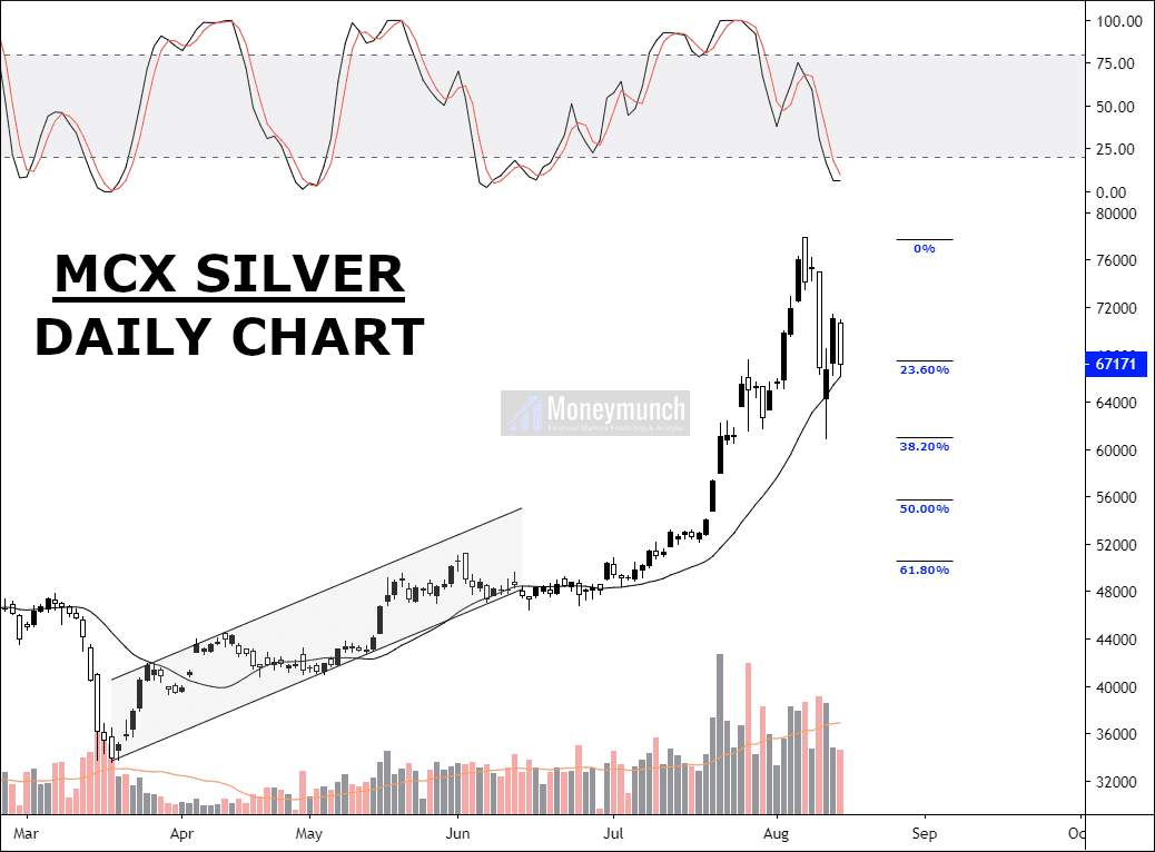 free commodity silver daily chart & tips