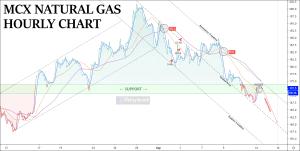 free mcx naturalgas chart tips