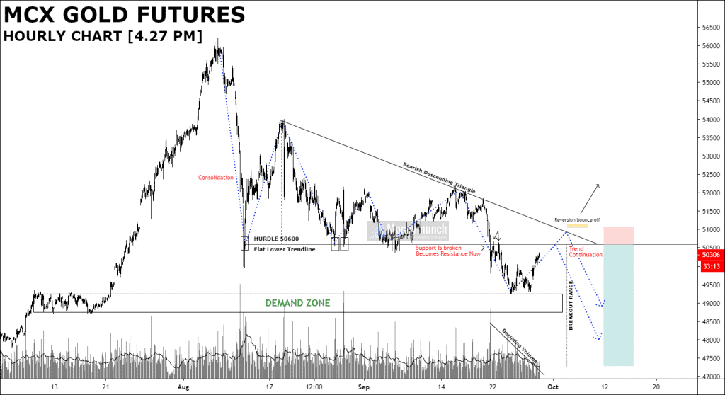 gold intraday calls hourly chart