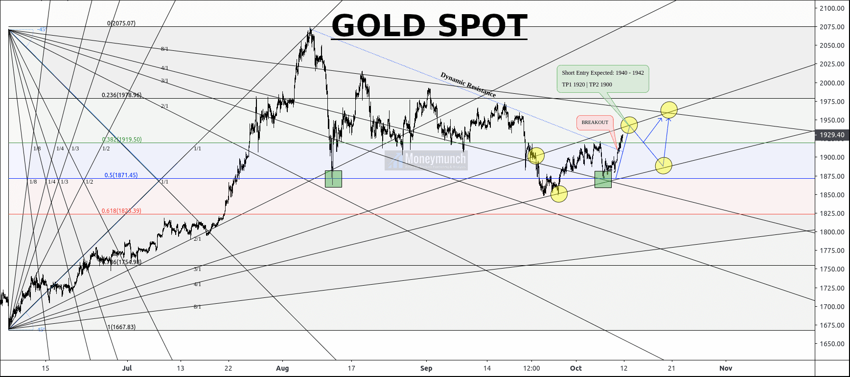 free commodity gold spot hourly chart tips