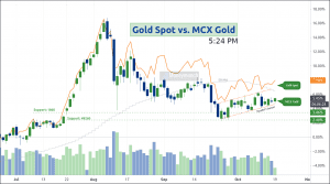 free commodity mcx & cfd gold spot daily chart & signals