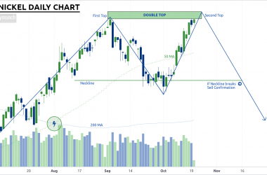 free commodity nickel calls daily chart