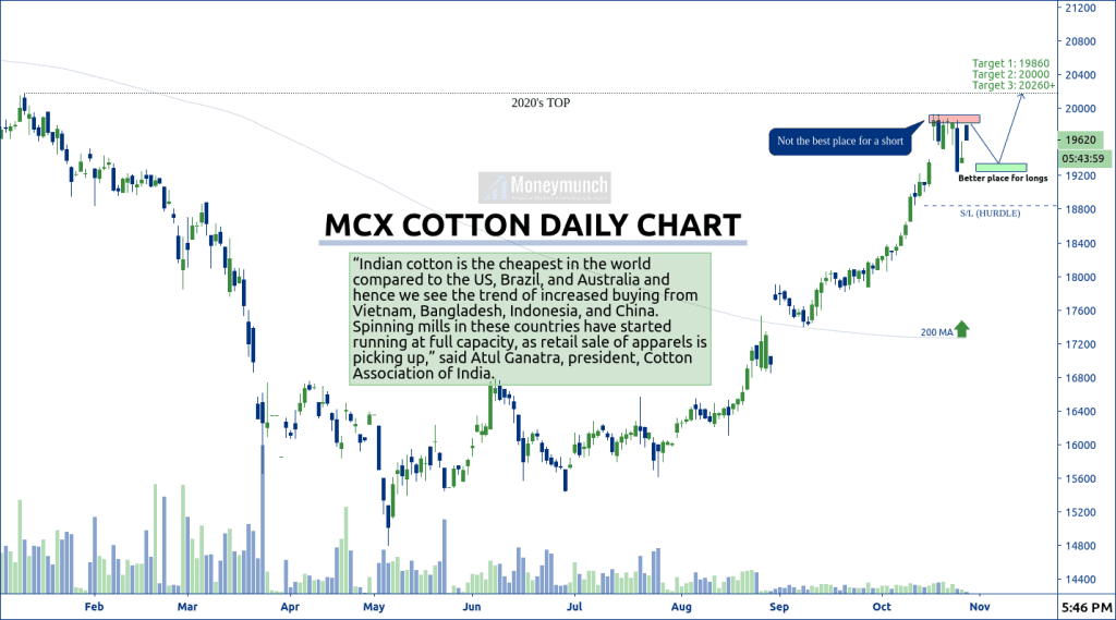free commodity cotton tips daily chart