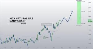 free mcx naturalgas calls chart