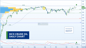 free commodity crudeoil chart calls