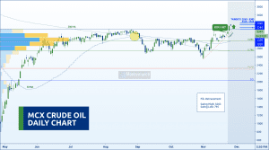 free commodity crudeoil tips chart