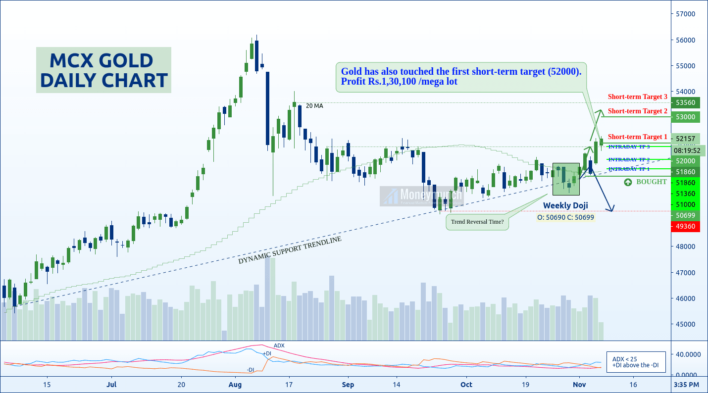 free commodity gold calls daily chart