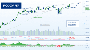 free commodity copper tips chart