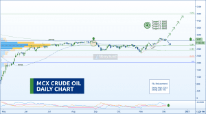 free commodity crudeoil chart tips