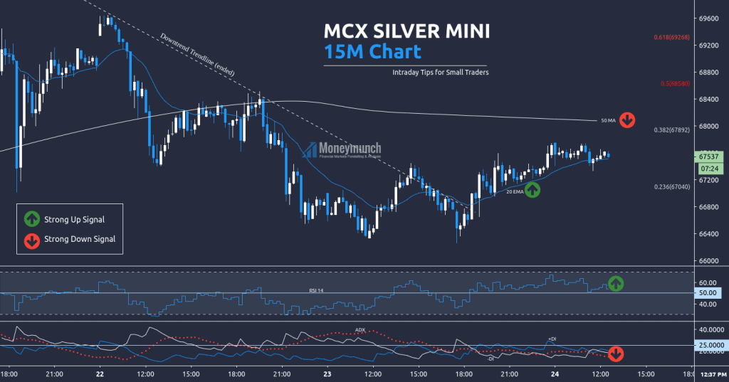 free commodity silver 15m chart tips