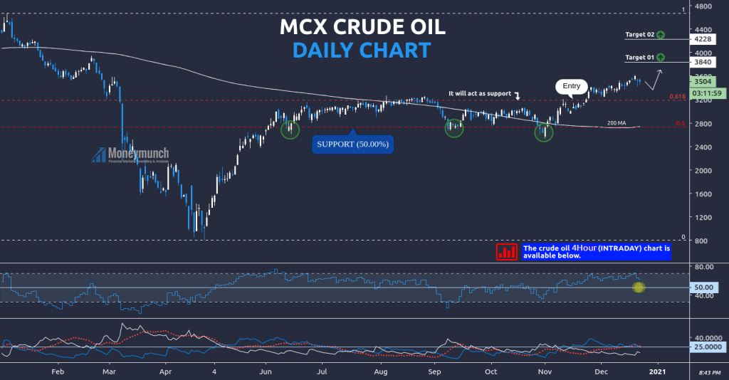 free commodity crudeoil daily chart tips
