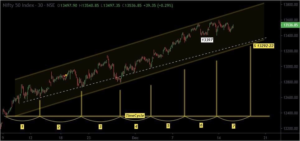 nifty-timecycle