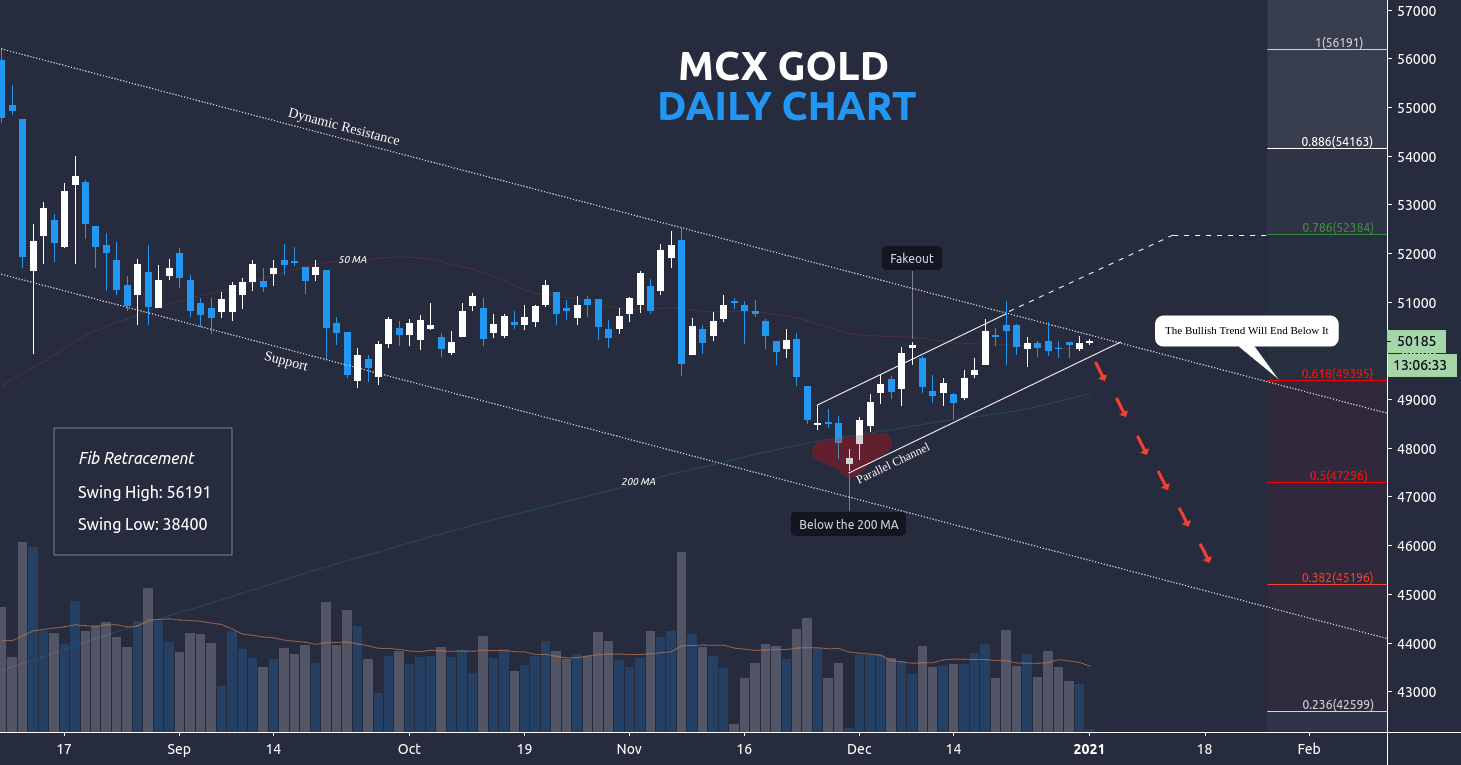 free commodity gold daily chart tips