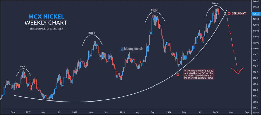 free commodity nickel weekly chart tips