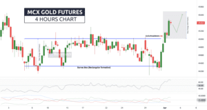 free mcx gold 4-hourly chart & tips