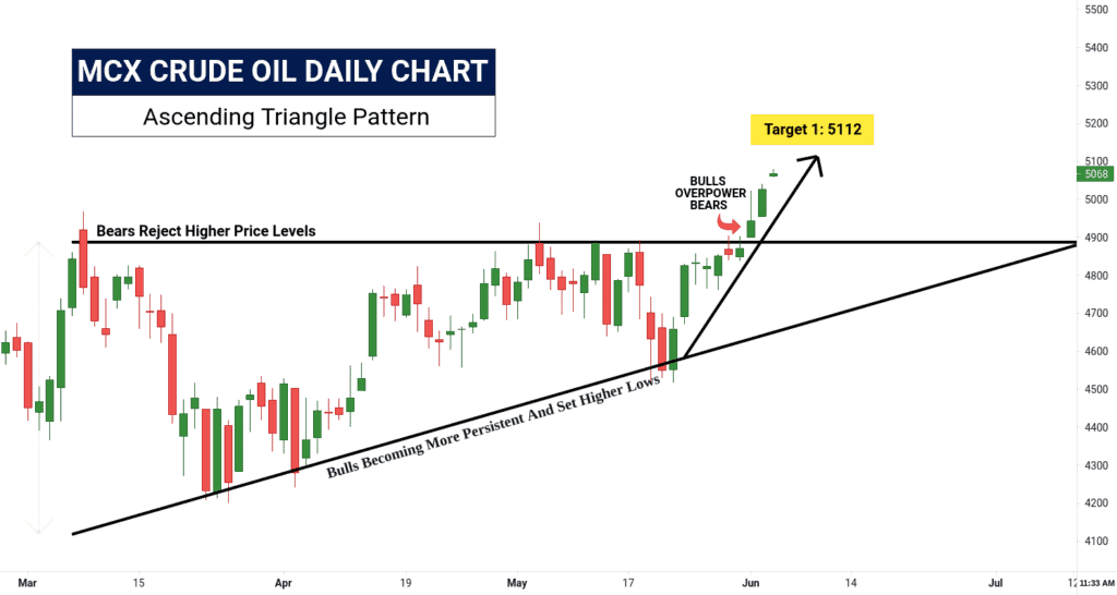 Free commodity crudeoil tips & chart
