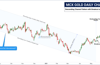 free commodity gold daily chart calls