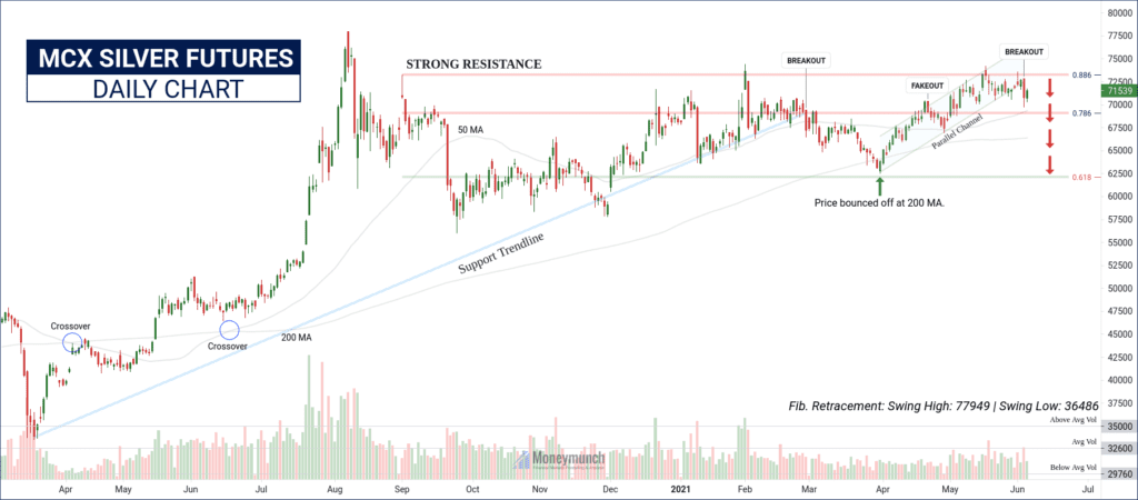 free commodity silver chart tips