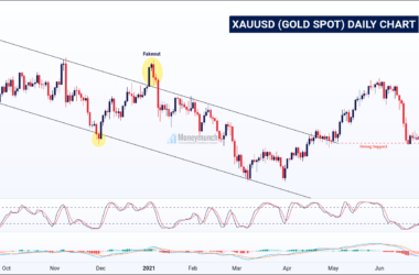 free gold spot (xauusd) daily chart & signals