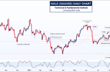 free commodity gold chart tips