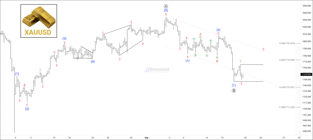free commodity gold (xauusd) tips & daily chart