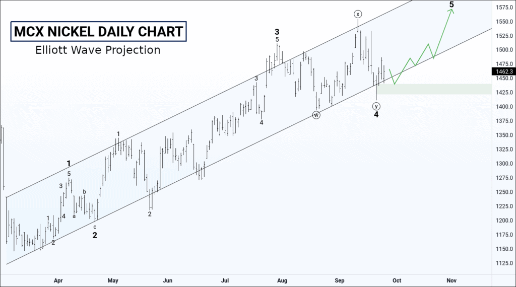 free commodity nickel chart & tips