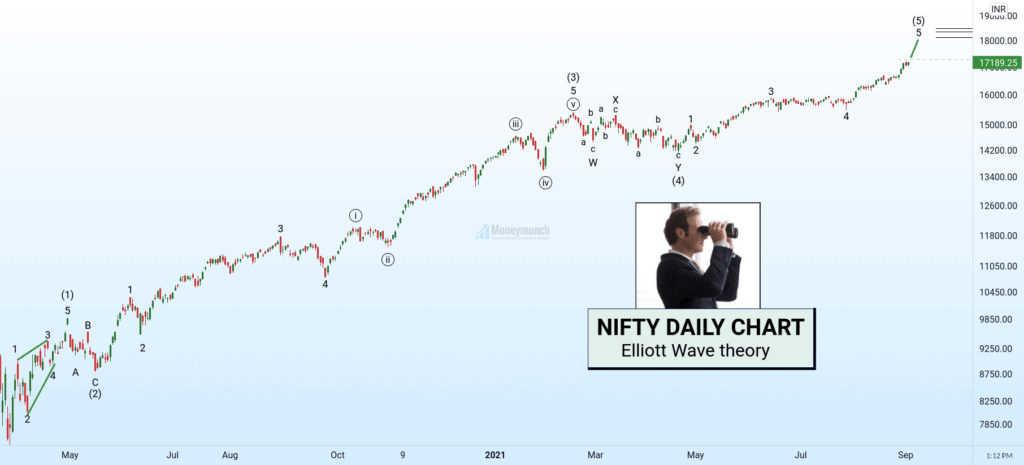 free nifty stock tips daily chart