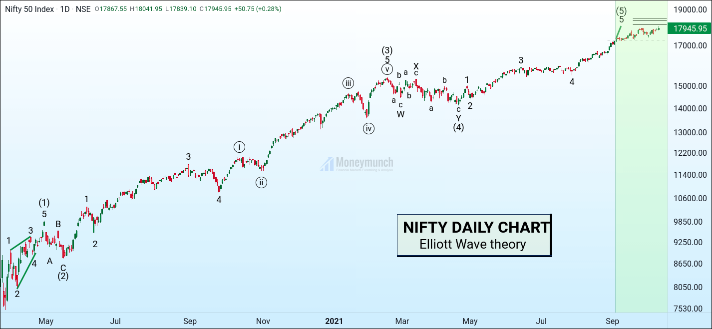 free nse nifty futures daily chart tips